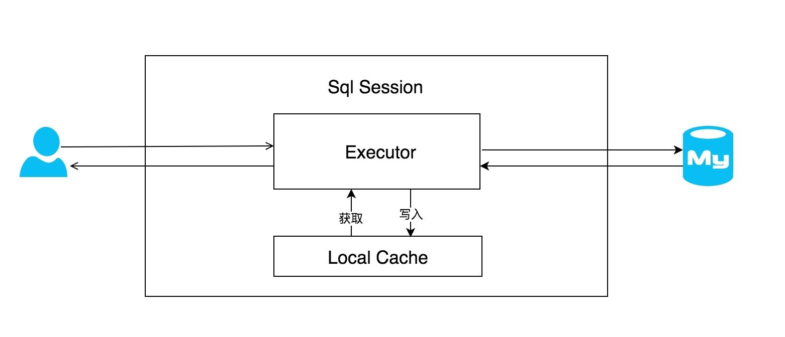 一级缓存基本流程图