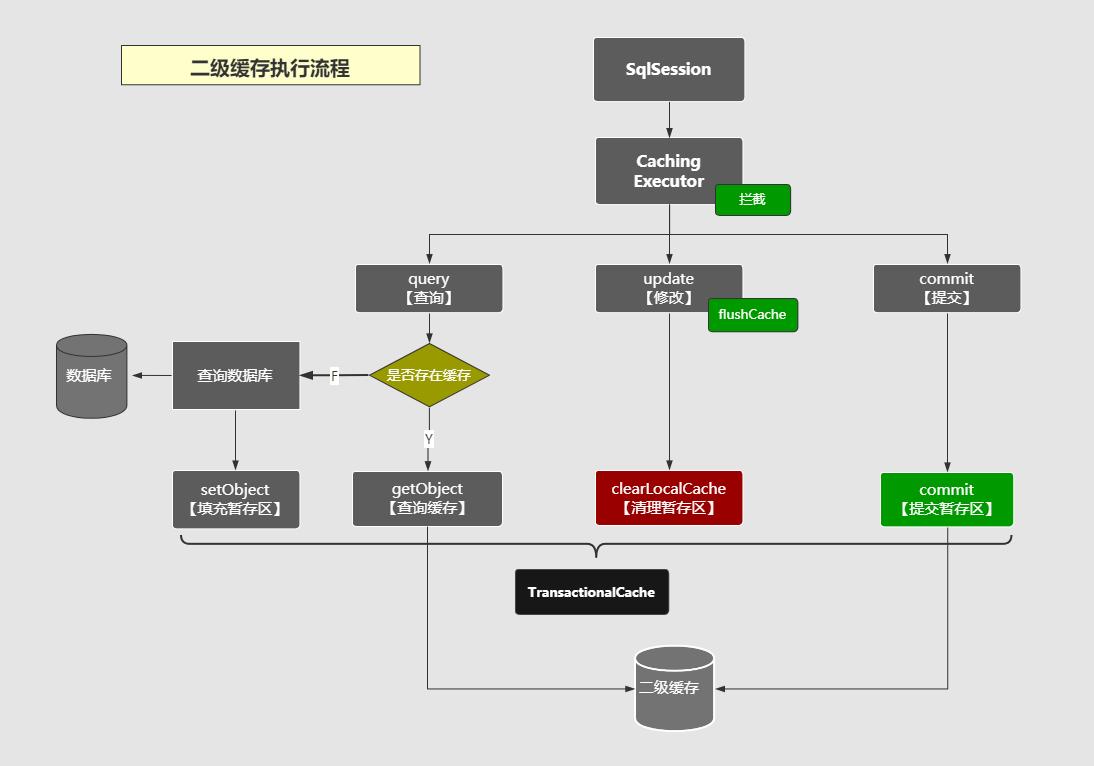 二级缓存执行流程图