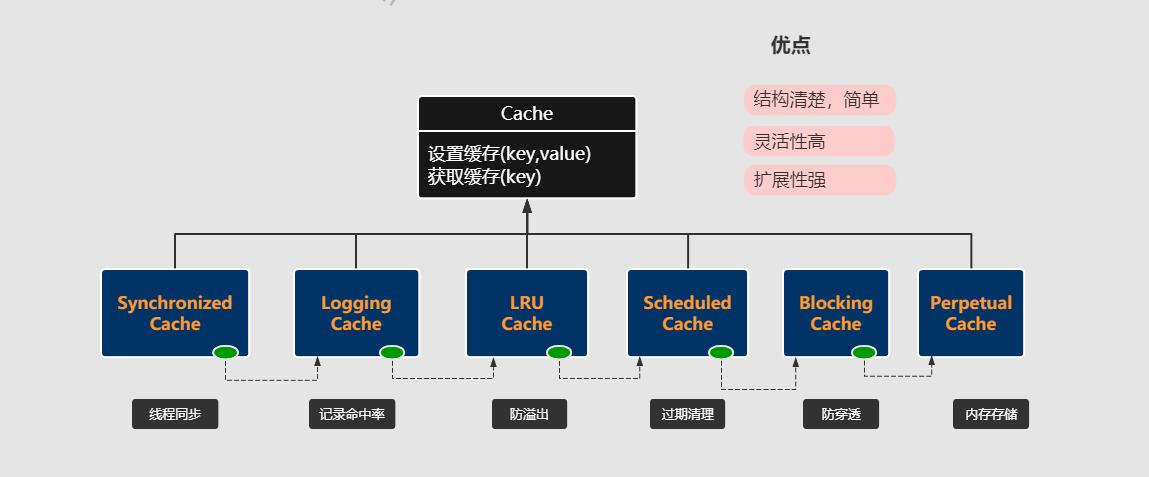 二级缓存结构图