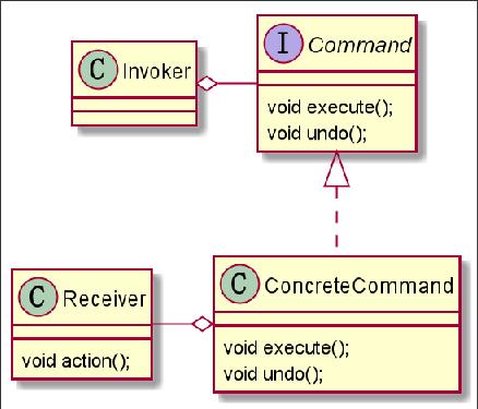 命令模式原理图