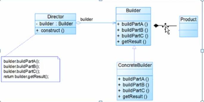 建造者模式原理类图
