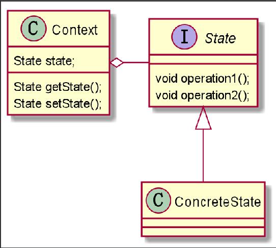 状态模式原理图