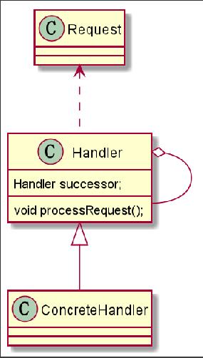 职责链模式原理图