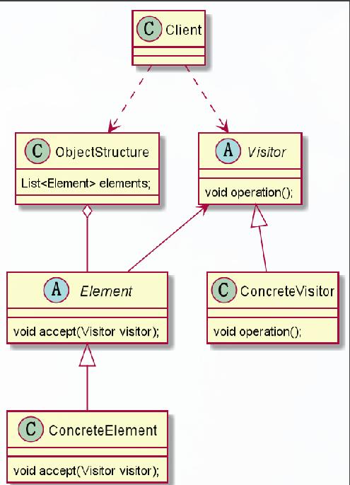 访问者模式原理图