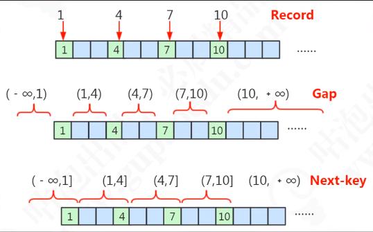 锁算法区间定义
