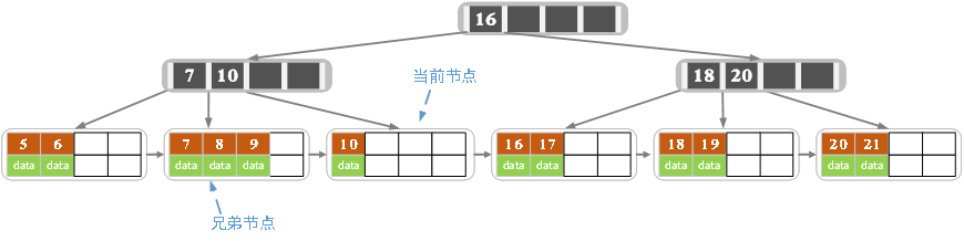B_树-14