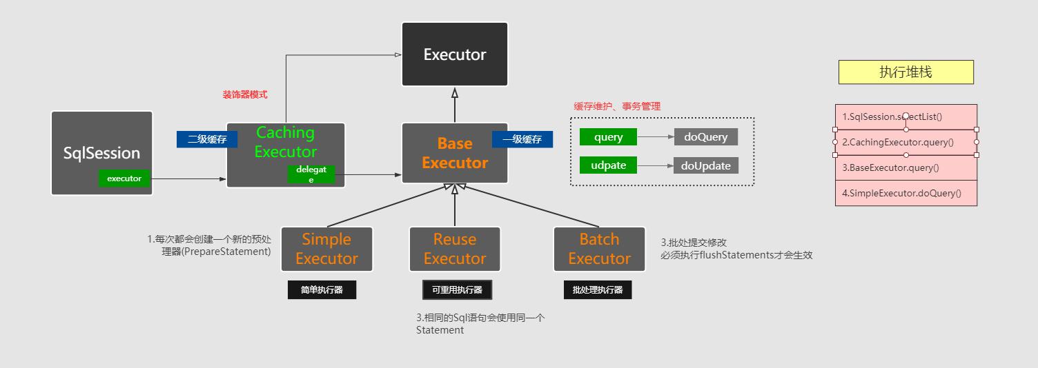 Executor继承体系