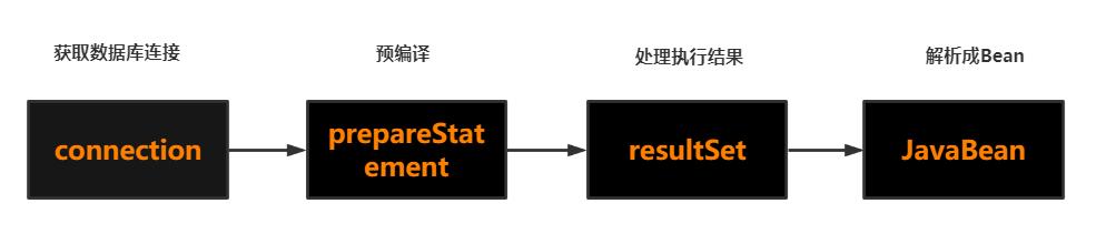 JDBC执行流程