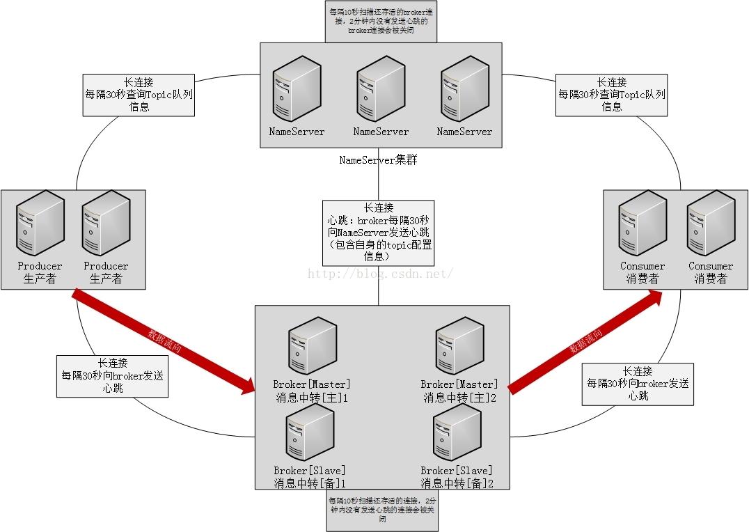 RocketMQ架构图