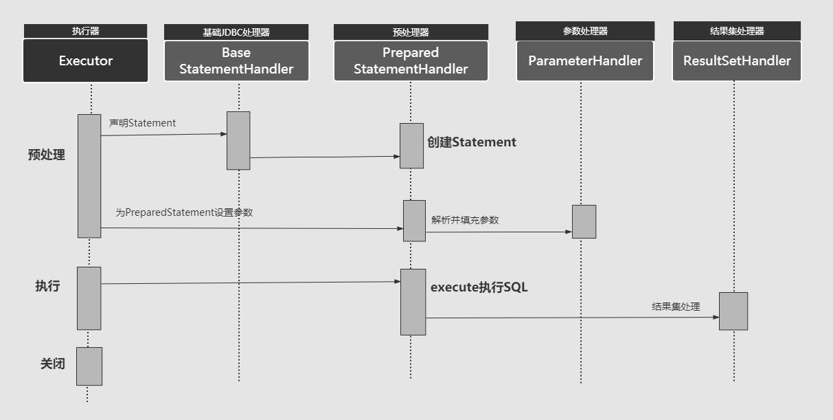 StatemnetHandler执行流程图