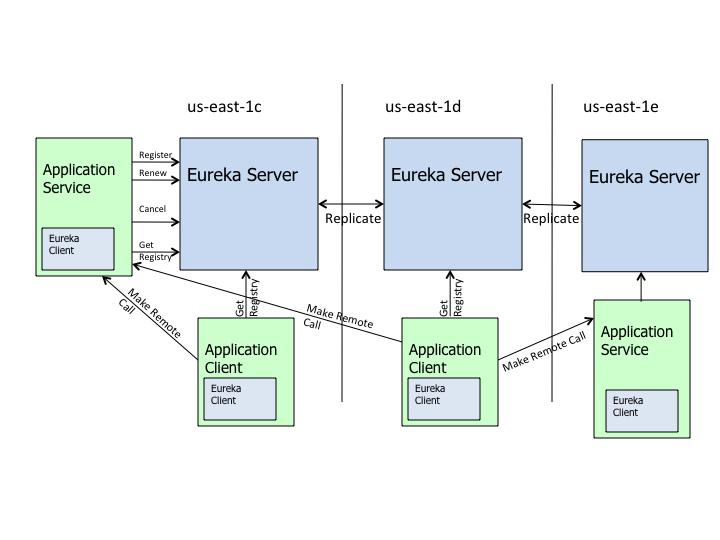 eureka_architecture